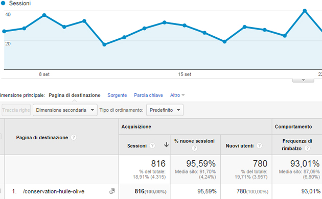 Landing Page aujourdhuile.fr Google Analytics
